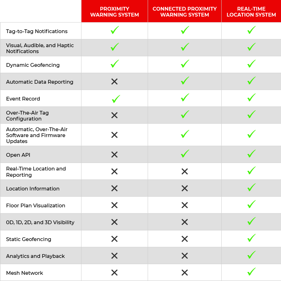 Three solution feature comparison chart.